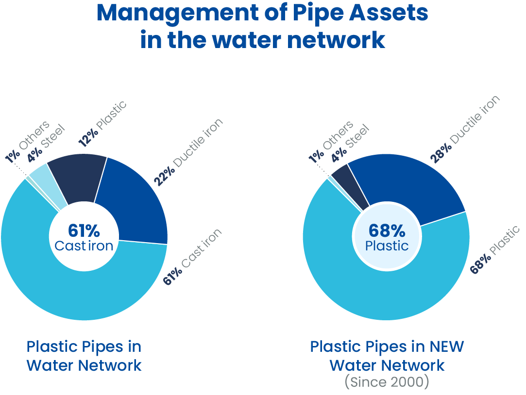 Management-Pipe-Assets@2x